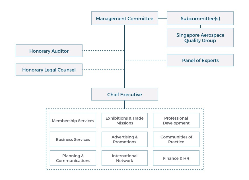 traders hotel organisation structure An introduction to organizational structures an organizational structure is the framework around which an organization's operations are based on in most cases, it is referred to as the manual of operations of an organization or a company, showing how it is formed and how it.